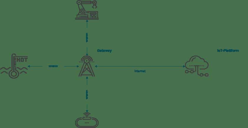 Gateways im Kontext von IoT Funktechnologien