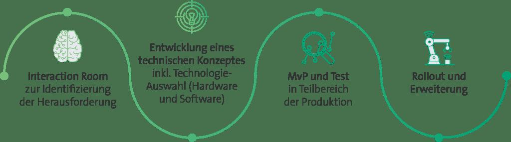 com2m Smart Production IoT