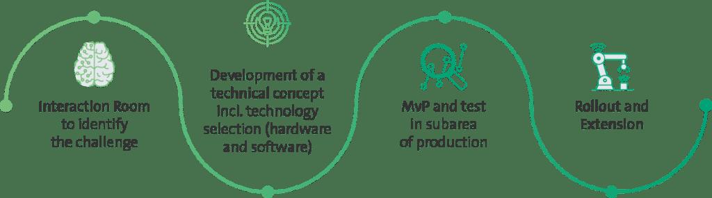 com2m Machinery services
